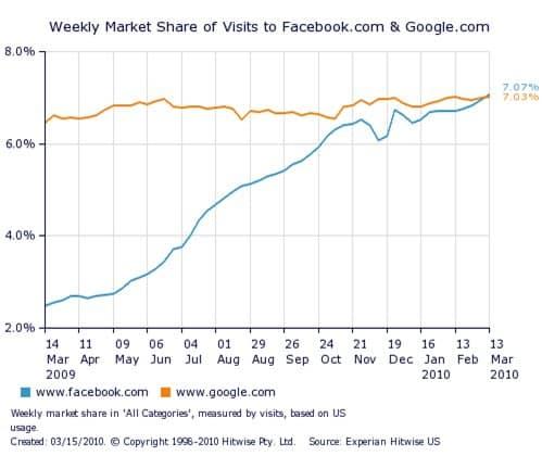 Facebook face à Google